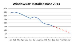 Windows XP istifadəçilərinin sayı azalır