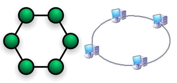 Halqa topologiyası