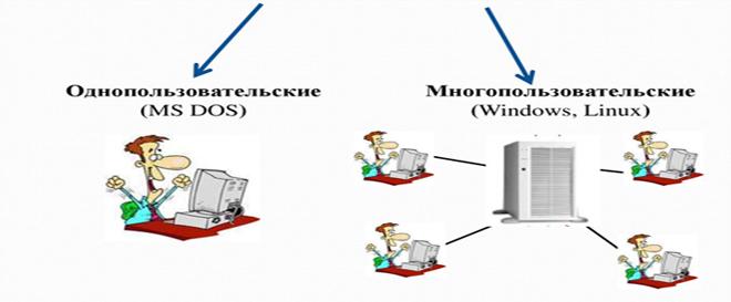 Информация о операционные системы