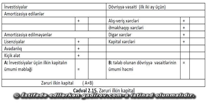 Zəruri ilkin kapitalın hesablanması