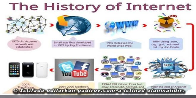 İnternet şəbəkəsinin yaranma tarixi