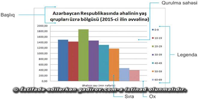 Excel 2016 proqramında cədvəllər və diaqramlar