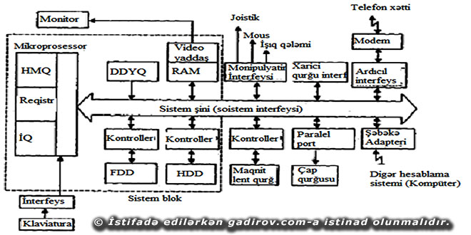Kompüterin ümumiləşdirilmiş məntiqi strukturu