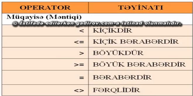 Məntiqi Operatorlar