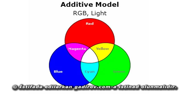 Additiv rəng modeli