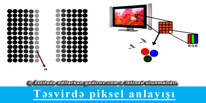 Təsvirdə piksel anlayışı